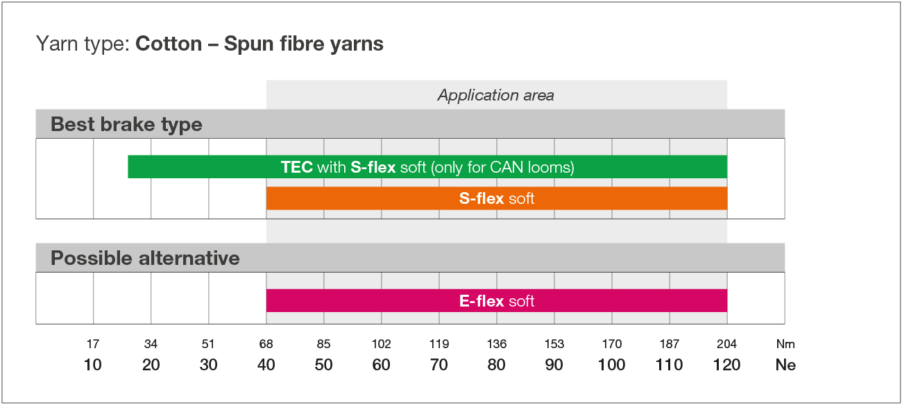 Cotton - Spun fibre yarns